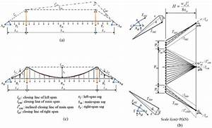 Conceptual Design Of Suspension Bridges  From Concept To Simulation