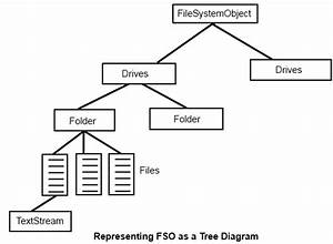 Ustcer  Filesystemobject In Vba  U2013 Explained