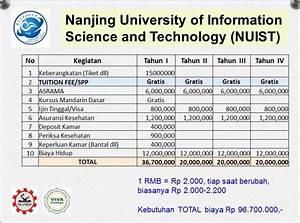 Perkiraan biaya hidup Beasiswa kuliah di Nanjing ...