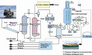 Major Steps Of Liquefied Natural Gas  Lng  Production