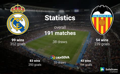 Real Madrid X Valencia Sofascore - Latest Sofa Pictures