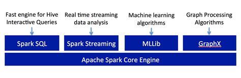 Apache Spark  Dzone Refcardz