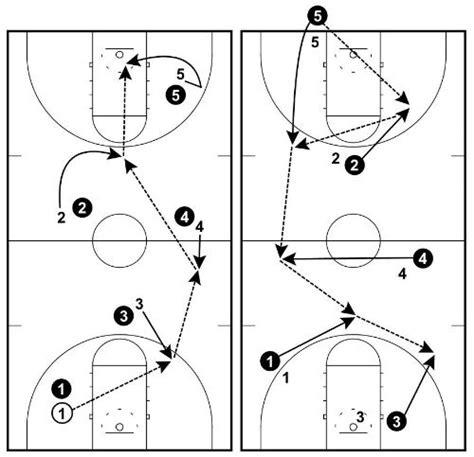 basketball passing drills  great ball movement