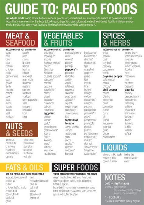 Paleo Diet Food List Printable