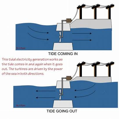 Power Plants Tidal Types Hydro Plant Tides