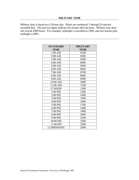 Military Time Conversion Table