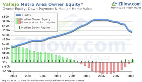Bank Of America Boat Loans by Fdic Equal Housing Lender Poster