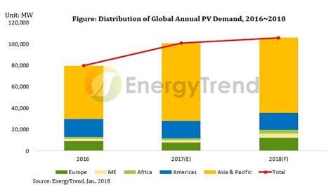 Прогноз развития энергетики россии в ближайшие 20 лет . проект рза