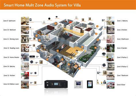 smart home systems smart home systems system steemit golfocd com