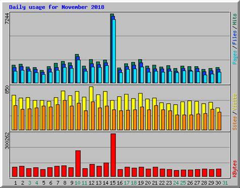 Usage Statistics For Keesnnl  November 2018