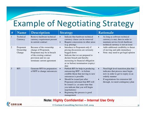 outsourcing contract negotiations structure process tools