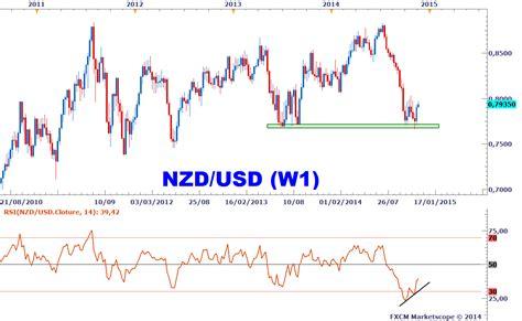 forex divergences 233 videntes sur les devises de carry trade