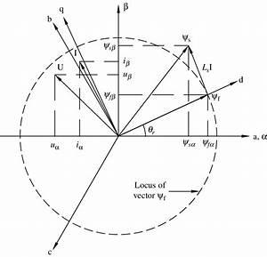 Phasor Diagram Of Bldc Motor
