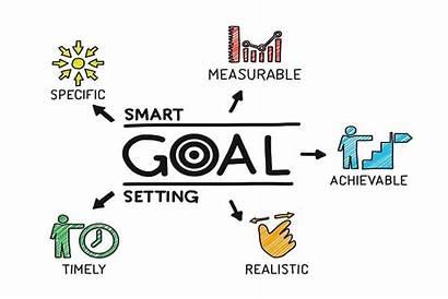 Goals Setting Scientific Goal Smart Steps Own