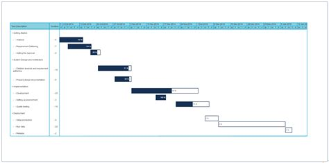 Timeline Template Chart by Gantt Chart Templates To Instantly Create Project