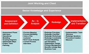 Business Process Reengineering Sample Resume