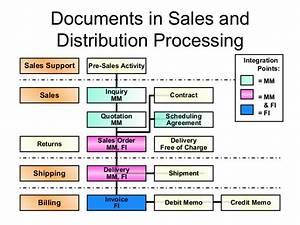 Sap Sd Documents