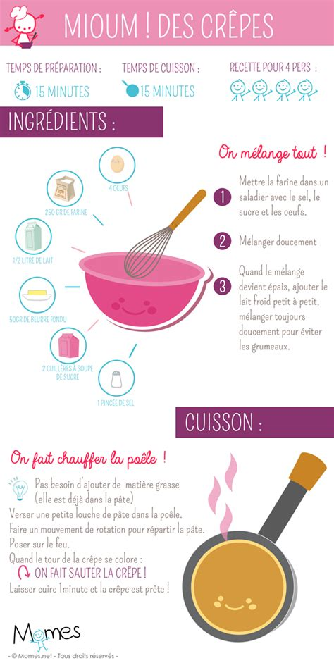 image recette cuisine la recette des crêpes illustrée momes