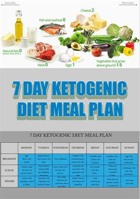 ketogenic diet  day ketogenic diet meal plan food
