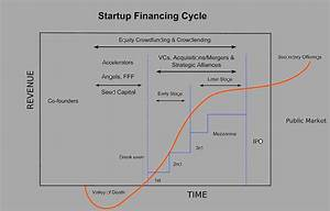 Crowdfunding Versus Venture Capital - L&T Co.