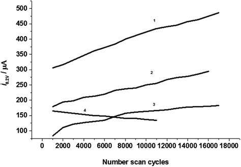 cyclic voltammetry  pm semi empirical molecular orbital method study   capacity