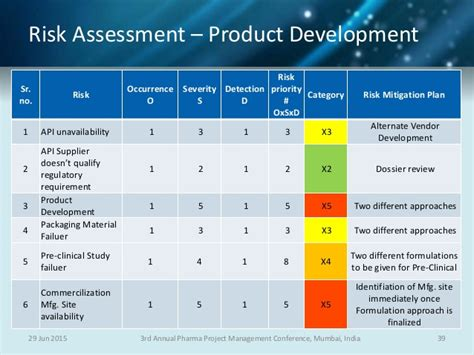 pharma project risk management