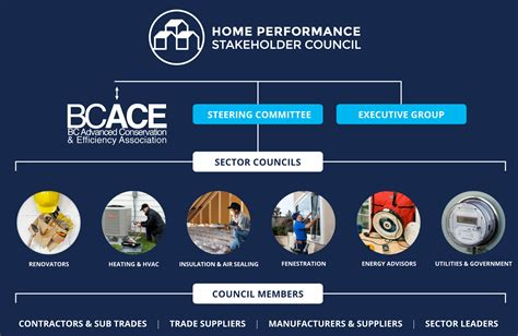 About Home Performance Stakeholder Council