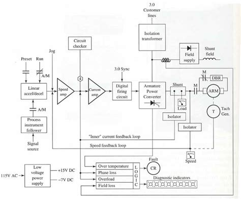 Wiring Diagram Dc Drive by Dc Drives An Introduction