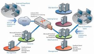 Celestix Wsa 3200 Series Unified Access Gateway