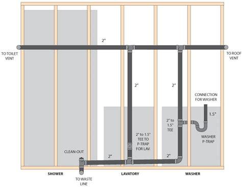basement layout venting ridgid forum plumbing