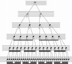 Introduction To Rhythm