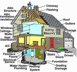 Ask Your Home Inspector  Exterior