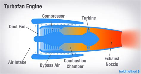 How The 4 Types Of Turbine Engines Work