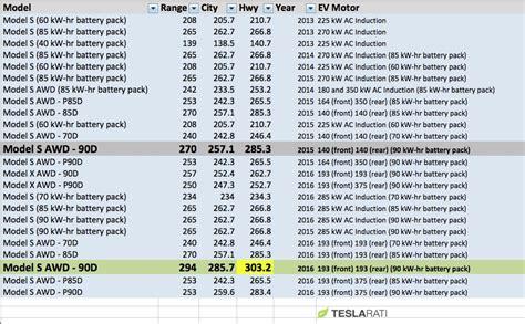 tesla model s 90d epa rating tops 300 highway
