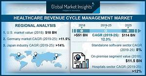 Healthcare Revenue Cycle Management Market Forecasts 2025