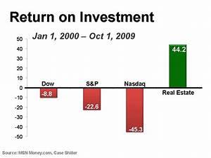 Return On Investment Real Estate Vs. Stock Markets
