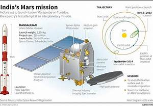 India's mission to Mars at a glance
