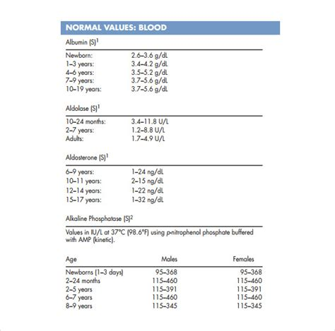 clinical laboratory reference ranges normal lab values chart template