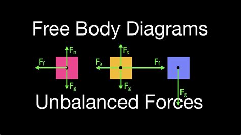 Newton Law Drawing Free Body Diagrams