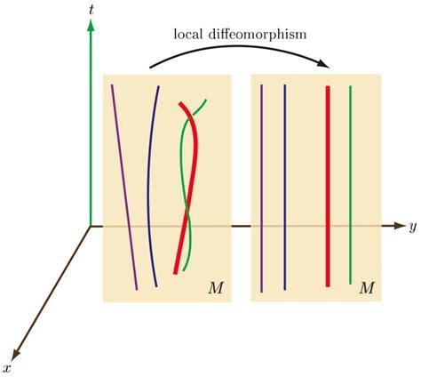 Dissertation Essay In Philosophy Symmetry  Jenann Ismael