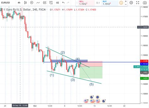 tradingview review  reasons    indispensable