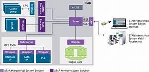 Designware Star Hierarchical System