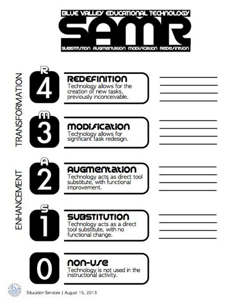 samr model resources a collection of education ideas to
