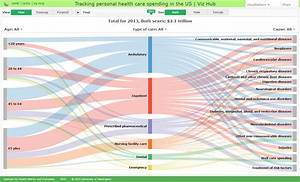 Tracking Personal Health Care Spending In The Us