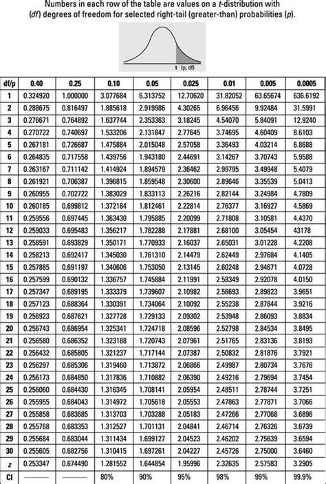 table    distribution