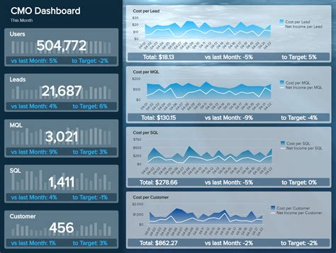 explore   marketing dashboard examples templates