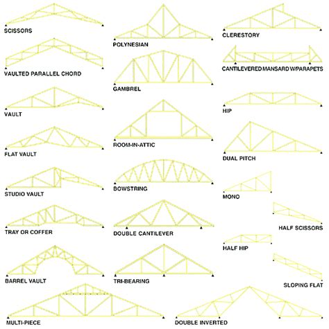 truss engineering corp