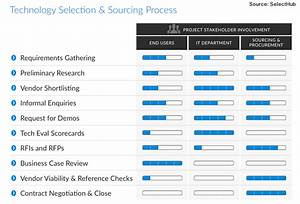 agile it vendor selection cures organizational anxiety With software vendor selection criteria template