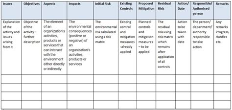 Environmental Aspects Register Template by Ends 360 Registers