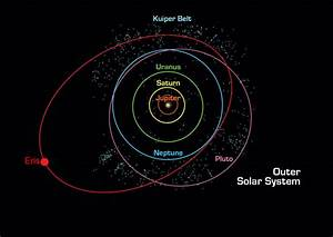How did Pluto lose its status as a planet? « Why-Sci